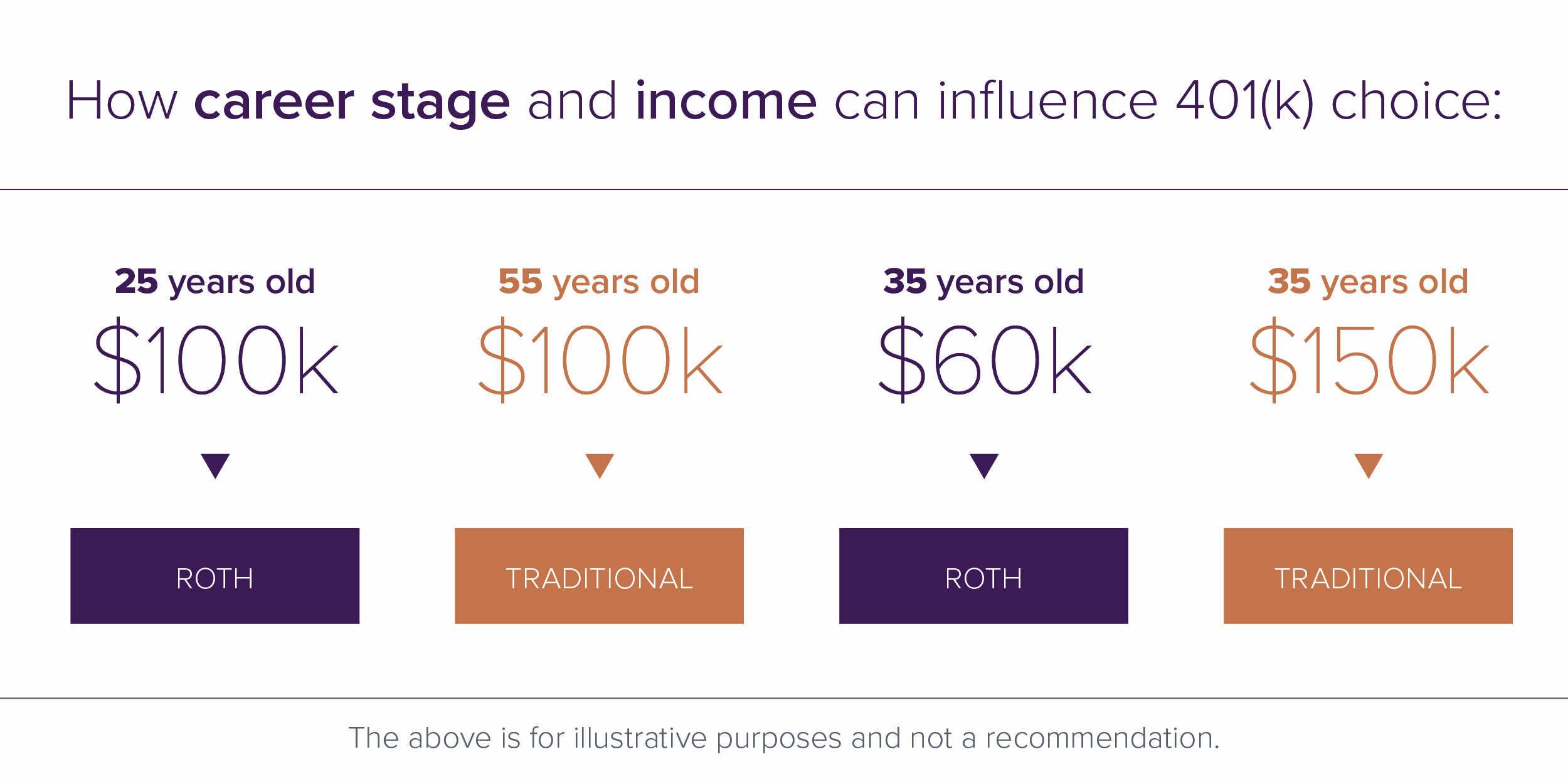 Career stage and income