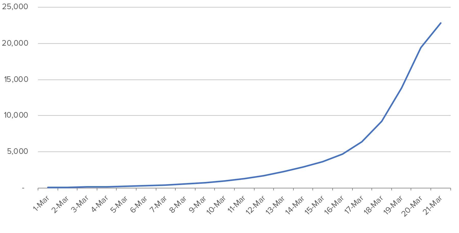 Coronaviris-Number-of-Cases