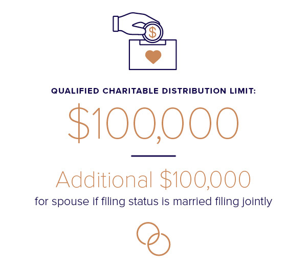 Charitable-Distributions-Limit-graphic