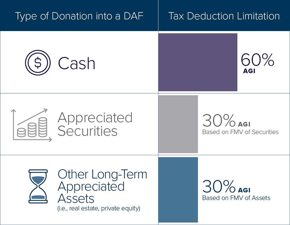 DonorAdvisedFund-chart