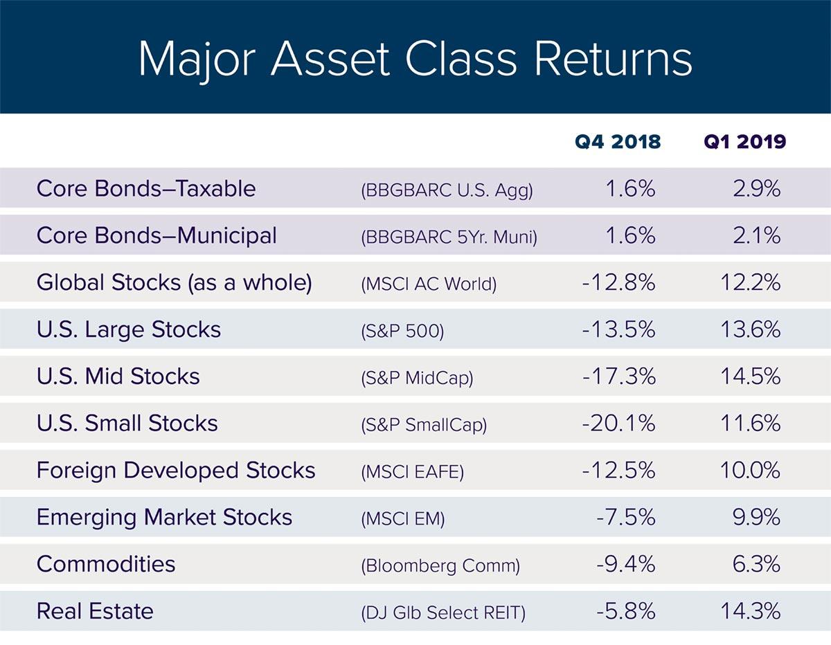 Major Asset Class Returns