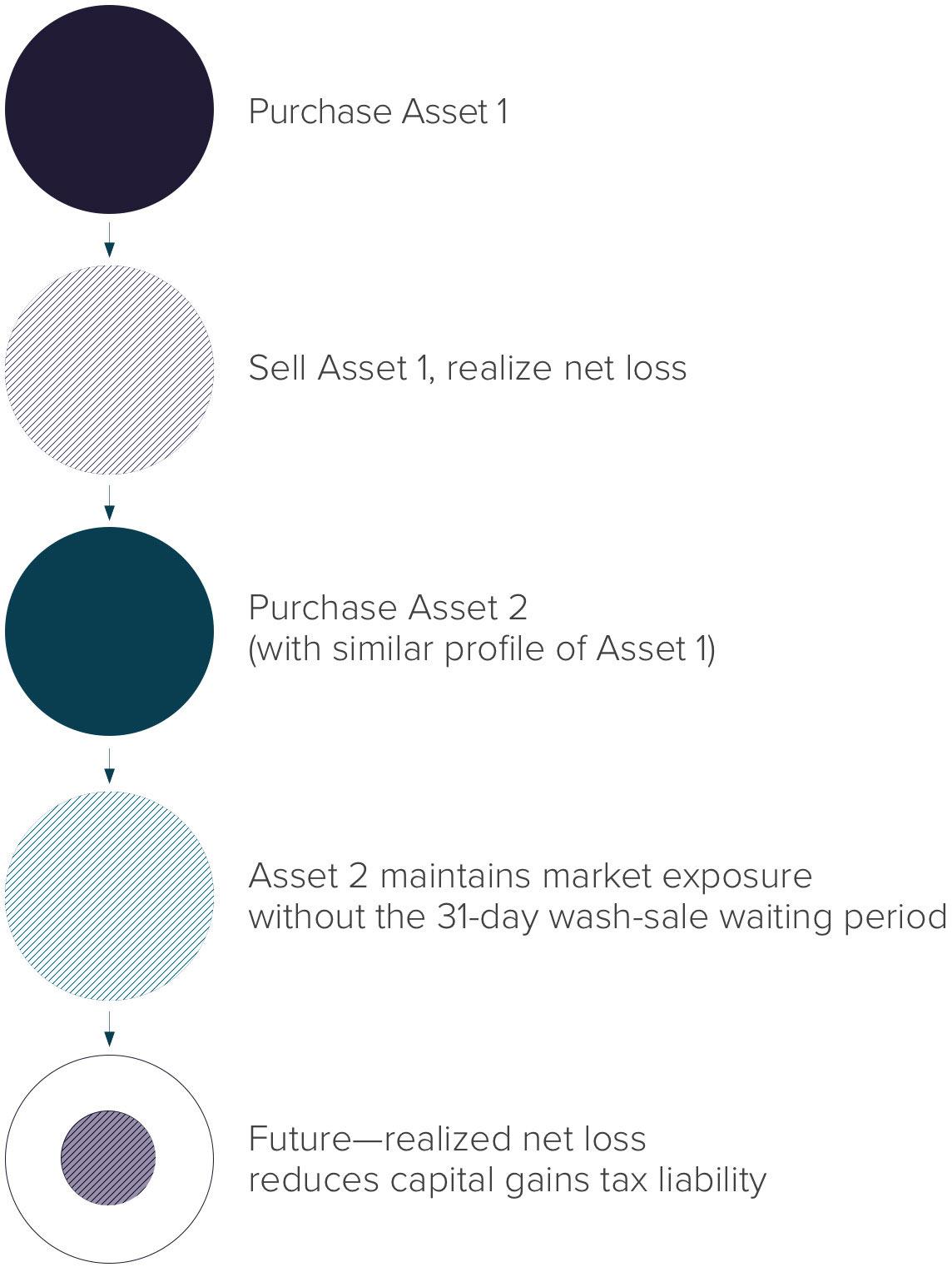 Tax-Swap-Loss-graphic