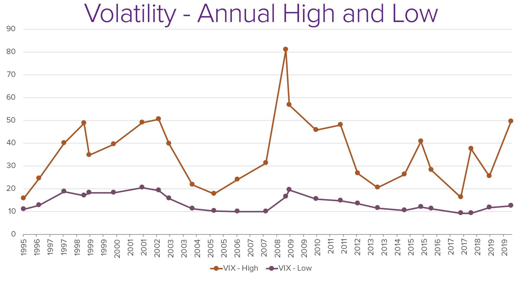 Market-Volatility-High-Low