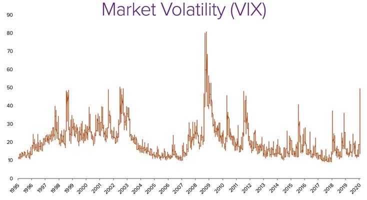 Market-Volatility-VIX