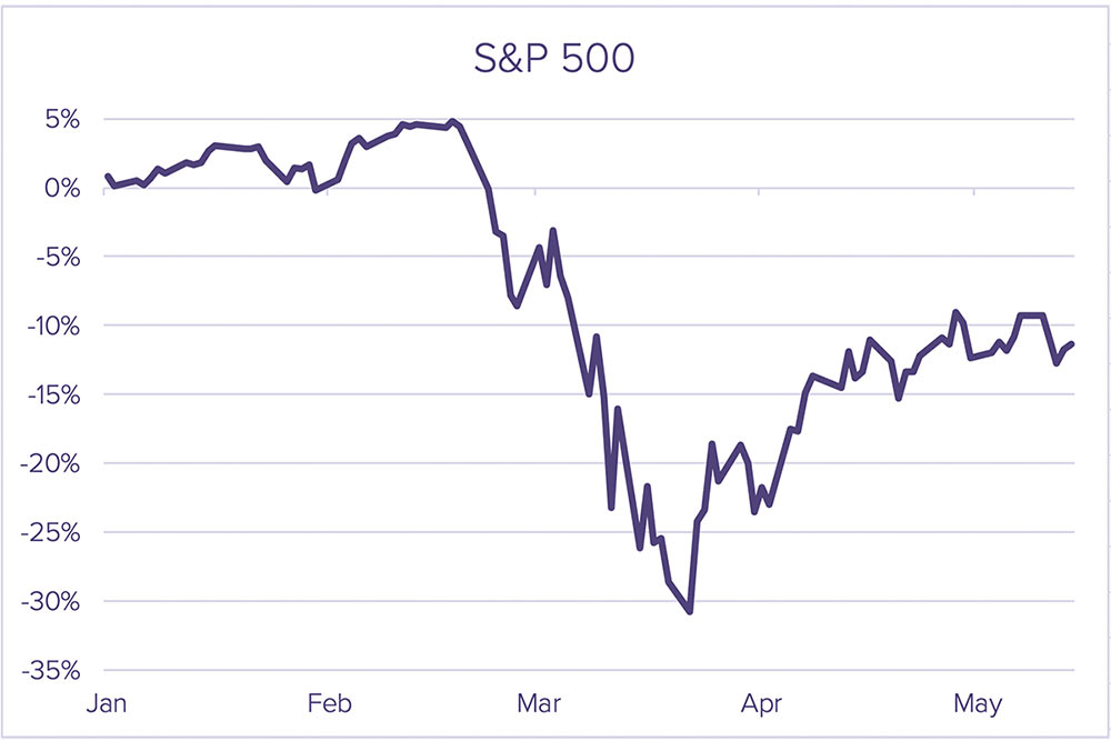 May MarketWatch S&P 500-2