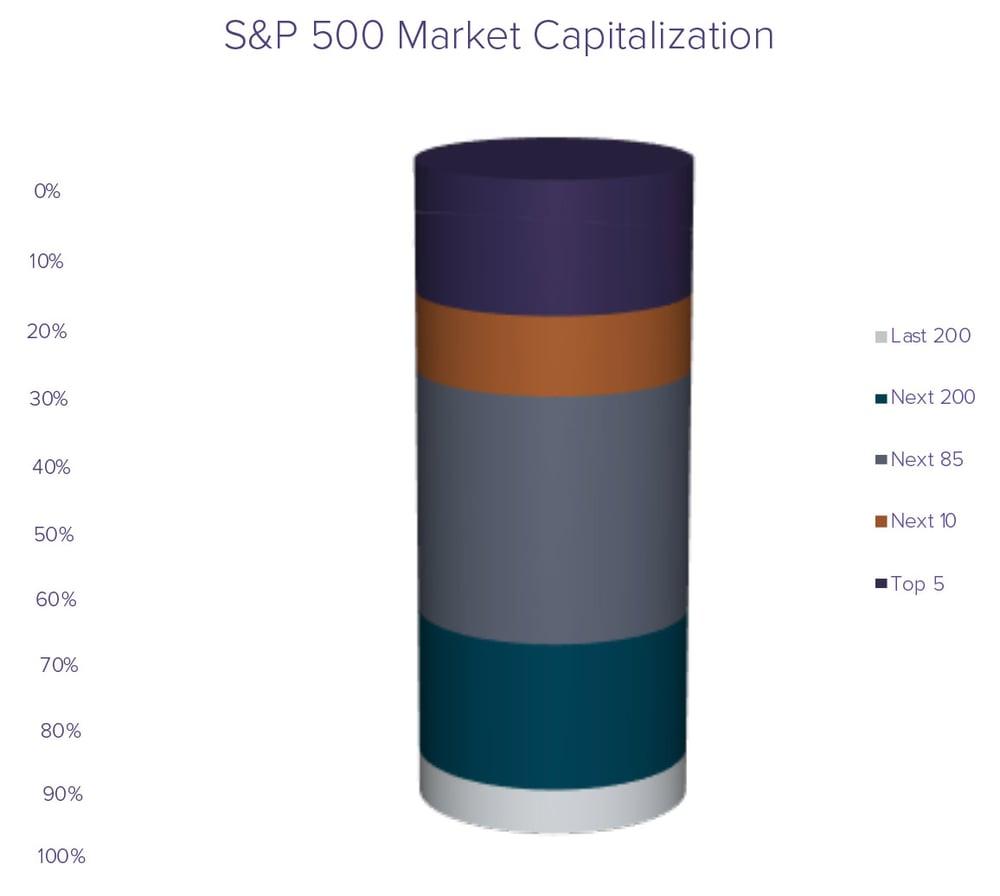 S&P 500 Market Cap-w