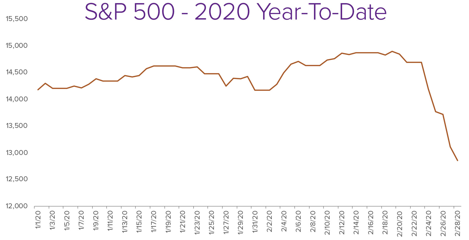 S&P 500 - 2020 Year To Date