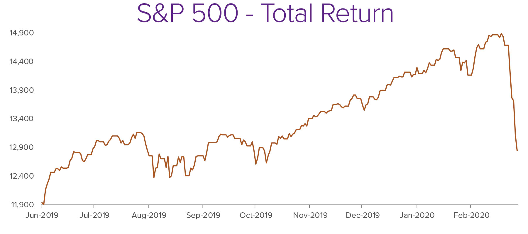 S&P-500-Total-Return