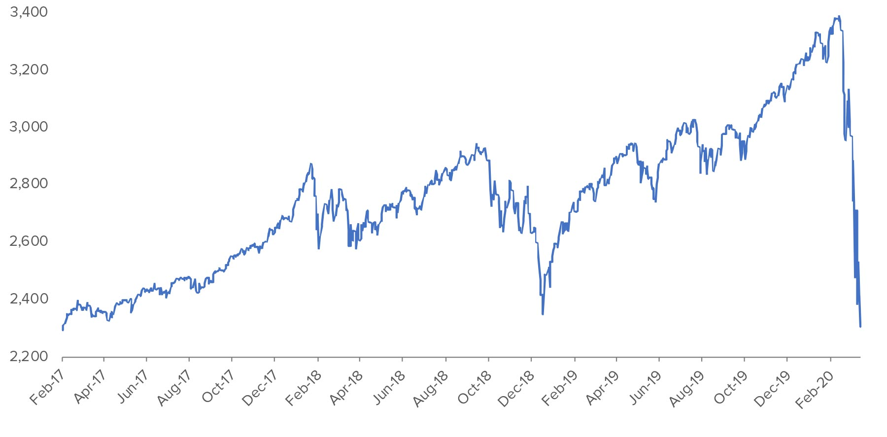 S&P-return-to-2300