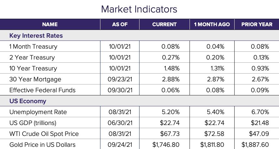 Sept 21 Market Indicators-1