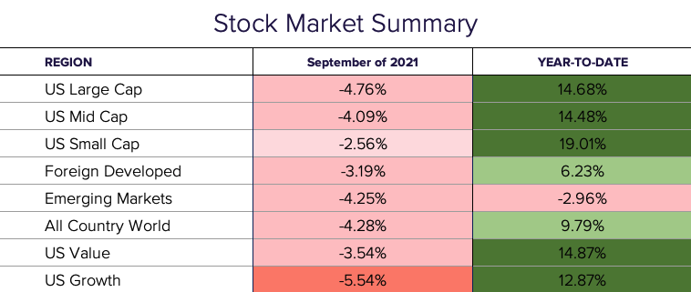 Sept 21 stock market summary