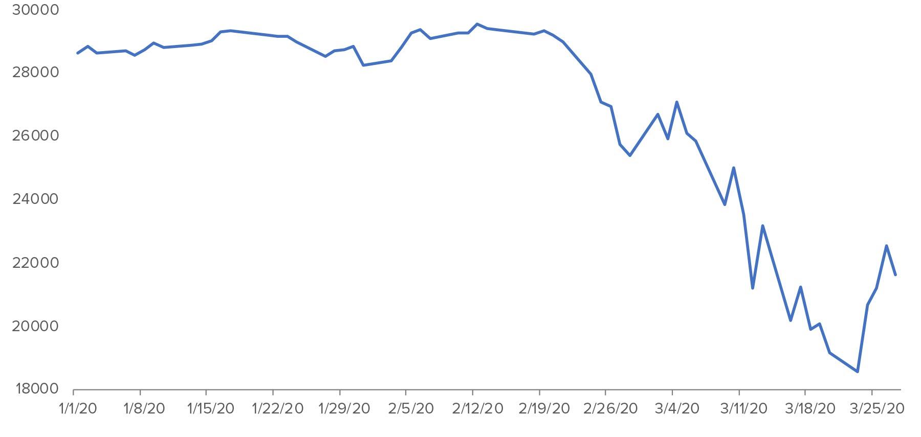 Dow Jones Industrial Average - year to date